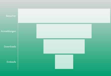 Excel 2016 Trichterdiagramm
