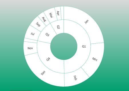 Excel 2016 Sunburst Diagramm