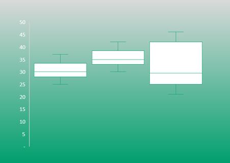 Excel 2016 Kastengrafik / Boxplot