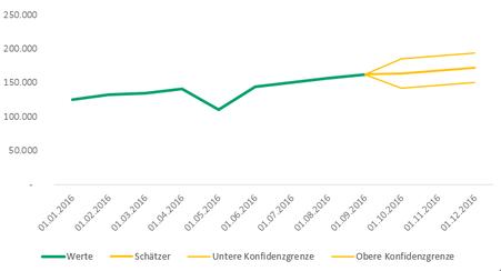 Excel 2016 Prognoseblatt