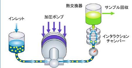 高圧ホモジナイザー 乳化 細胞破砕 原理