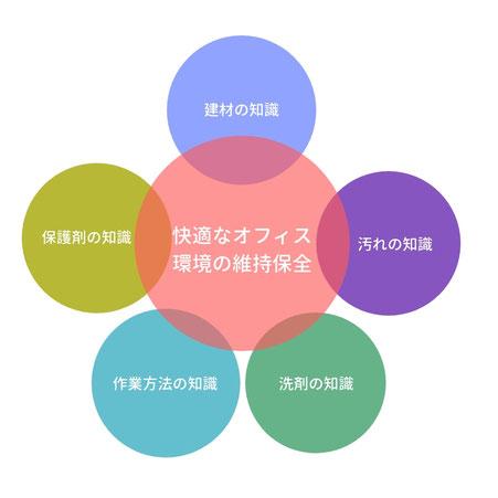 ビルクリーニングの5原則は、「建材の知識」「汚れの知識」「洗剤の知識」「作業方法の知識」「保護剤の知識」です。