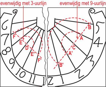 Tekening zonnewijzer Rolduc (2009) van de hand van Willy Leenders