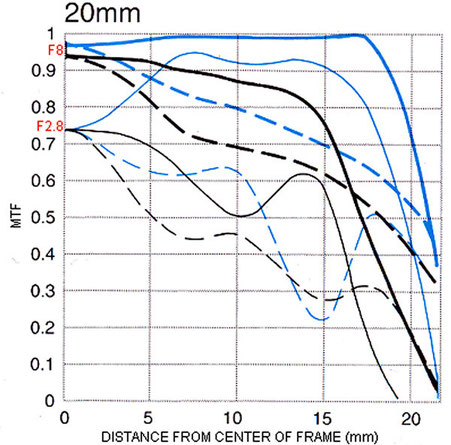 График MTF на 20 мм