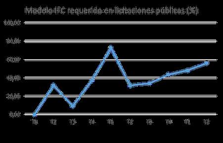Datos extraídos de la Figura 6 del Informe de Julio de 2019 del Observatorio de es.BIM