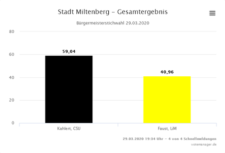 Ergebnis Stichwahl Bürgermeisterwahl Miltenberg 2020
