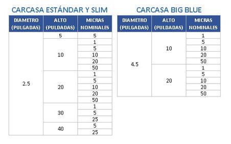TABLA FILTRO DE AGUA RETENCION PARTICULAS DE 1, 5, 10, 20, 50 MICRAS