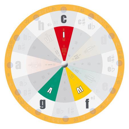 Stufentheorie: die drei Hauptstufen (Dur-Akkorde)