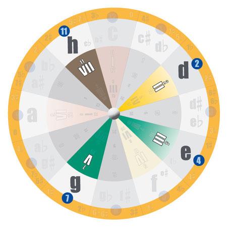 Akkorde und Akkordtöne bestimmen: Vierklänge und Mehrklänge