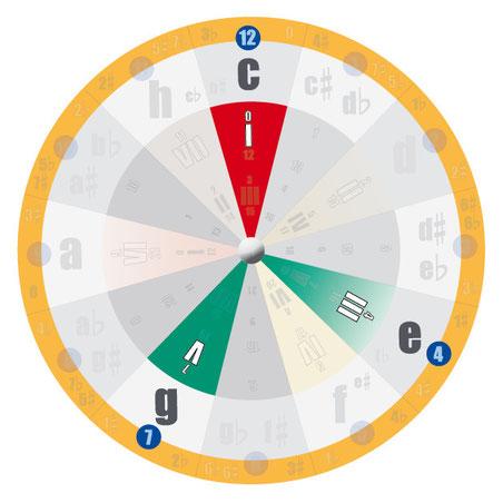 Akkorde und Akkordtöne bestimmen: Dreiklänge