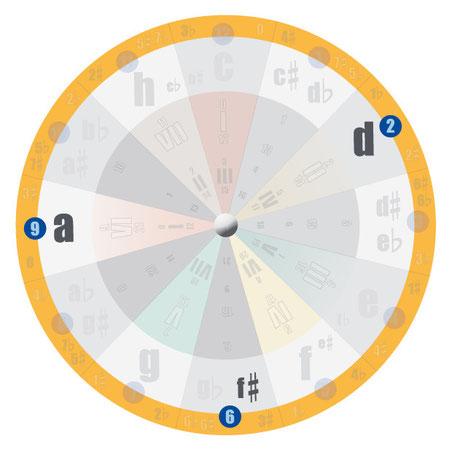 Akkorde finden lernen an der Uhr