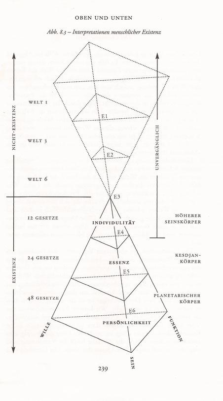 """""""Die inneren Welten des Menschen"""" von John G. Bennett"""