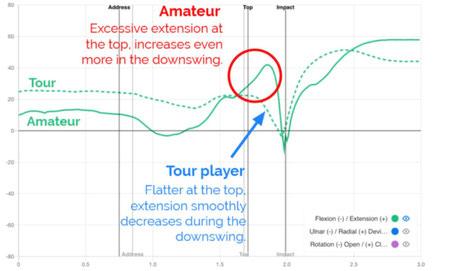 ゴルフスイング 手首 背屈角度 データ