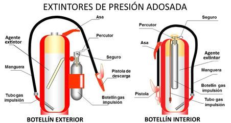 Partes de los extintores de presión adosada. AprendEmergencias