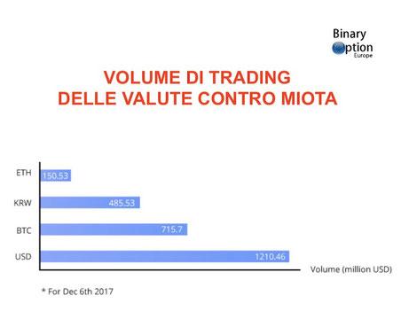 iota criptovaluta volume di trading previsioni 2018-2020