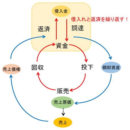 資金循環図