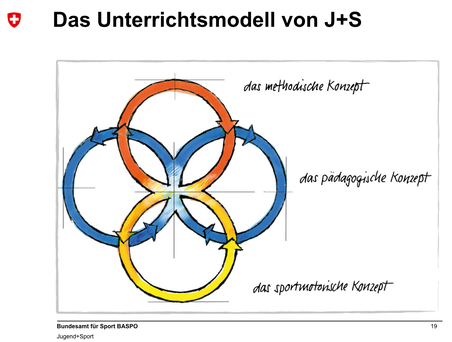 Das Unterrichtsmodell von J+S