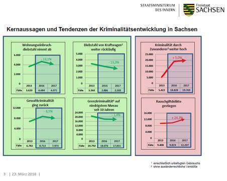 Kriminalitätsentwicklung im Freistaat Sachsen im Jahr 2017 - Hier geht´s zum Grafischen Überblick.
