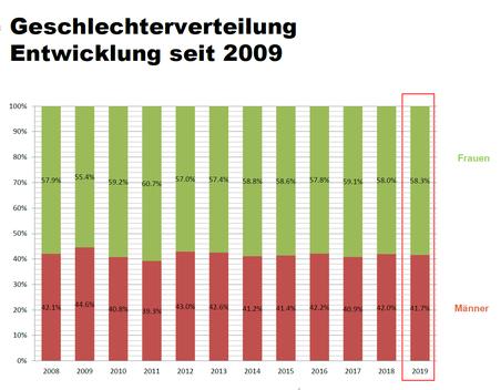 Diagramm: Geschlechterverteilung an den Luzerner Gymnasien seit 2009