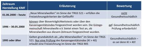 TRGS 521 - Unterschied neue und alte Mineralwolle