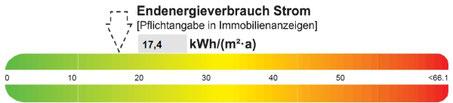 Gewerbe Verbrauchsausweis Strom, präsentiert von VERDE Immobilien e. K.