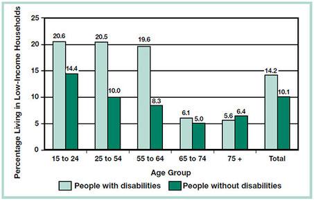 税引後のLICOを下回る世帯における、障害がある方とない方の割合 (Statistics Canada, 2006 Participation and Activity Limitation Survey)