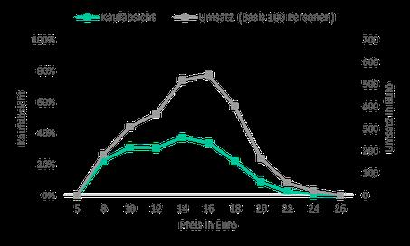 Preis-Absatz-Funktion nach der Newton-Miller-Smith-Erweiterung