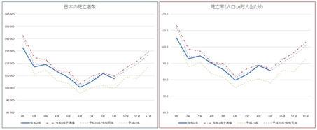 日本の死亡者数(2020年9月まで)