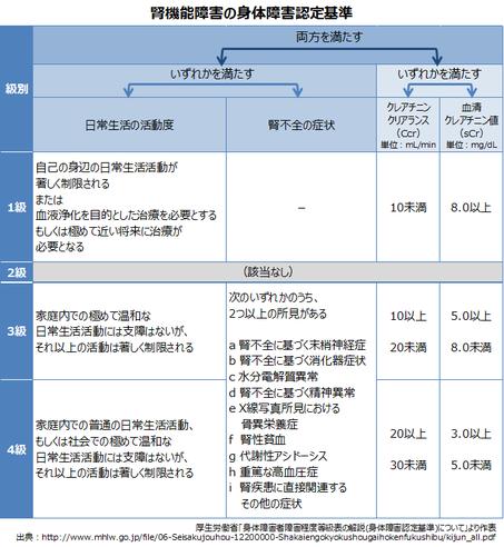 腎機能障害の身体障害認定基準