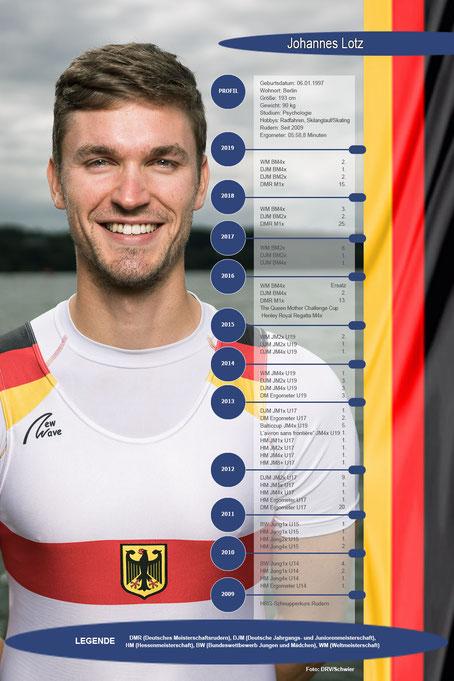 Eine Dekade Leistungssport: Das Profil von Johannes Lotz auf einen Blick. Grafik/Foto: 2000meter.de/DRV Schwier