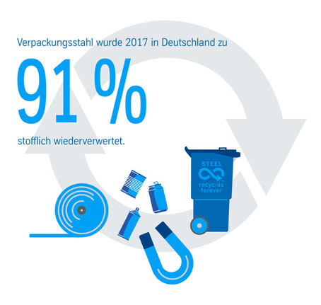 Quelle: https://www.thyssenkrupp-steel.com/de/newsroom/pressemitteilungen/pressemitteilung/index-107072.html?id=104183