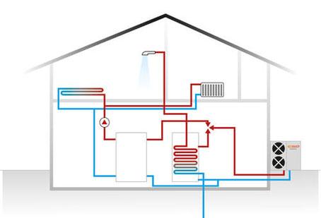 fonctionnement pompe à chaleur air-eau ac fluide avignon