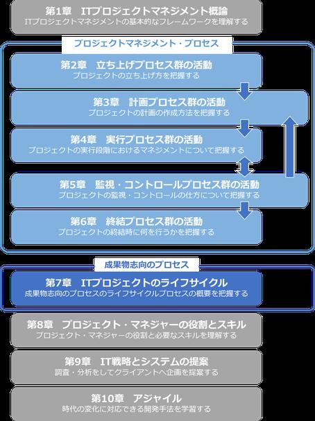 PDU取得シリーズeラーニング ITプロジェクトマネジメント コース構成イメージ
