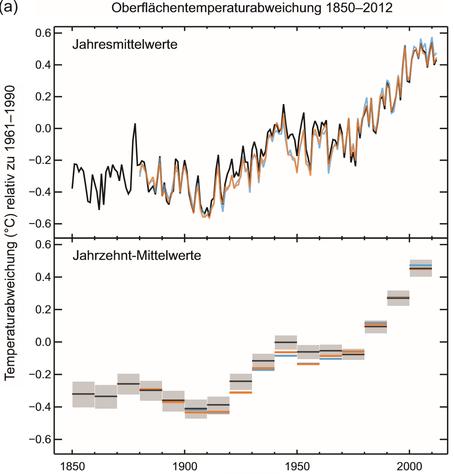 globale Erwärmung seit 1850
