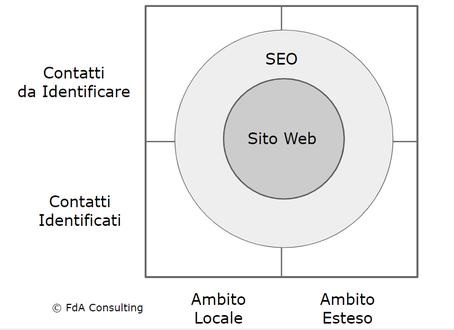 La SEO espande la visibilità del Sito Web a tutte le tipologie di utenti