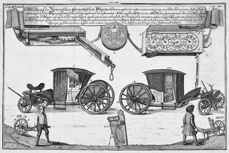 Zürners Geometrischer Wagen von 1726 Quelle: Deutsche Fotothek