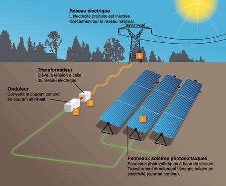 L'effet photoélectrique permet de convertir en électricité les ondes électromagnétiques (rayonnement) émises par le Soleil.