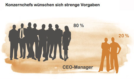 Acht von zehn Managern aus der Wirtschaft wünschen sich »radikalere Vor- gaben von der Politik«. In anonymen Befragungen fordern sie einen strengeren Ordnungsrah- men, um beim Thema Nachhaltigkeit voranzukommen (S. 39 in der Ökoroutine).