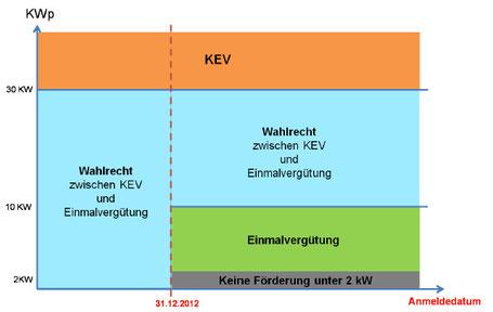 KEV Vergütungssystem