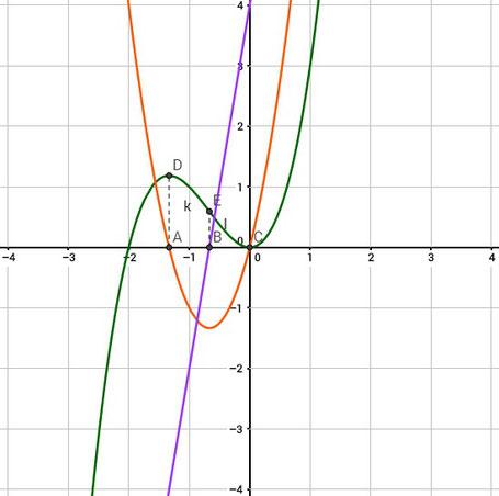 Hier seht ihr eine Funktion und ihre Ableitungen in einem Koordinatensystem gezeichnet.