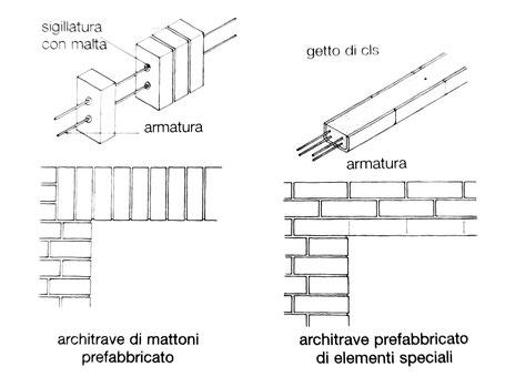 tipi di architrave delle aperture - architrave di mattoni prefabbricato e architrave prefabbricato di elementi speciali