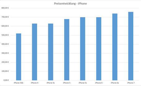 Preisentwicklung bis iPhone 7