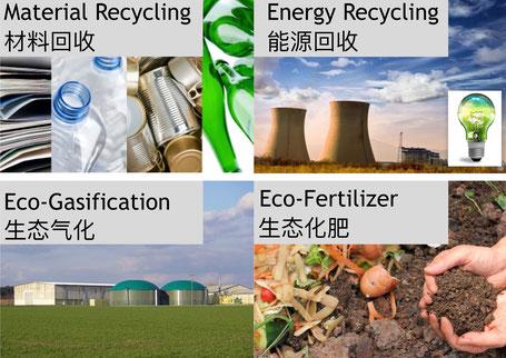 Werkstoffliches Recycling // Energie-Recycling // Biogas // Dünger auf Biogut-Basis