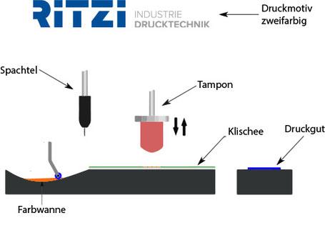 Schaubild Tampondruck