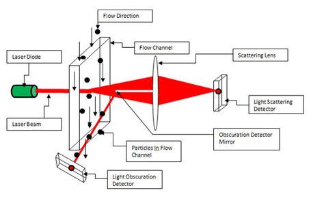 粒度分布 ナノ粒子