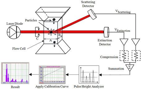 パーティクルカウンター 粒子測定