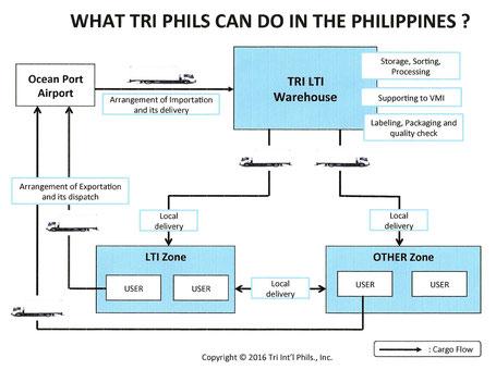 Explanation of TRI serice