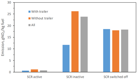 Average emission of nitrogen monoxide (NO) from Euro VI heavy-duty trucks with SCR-systems that are respectively active, inactive and switched off. The results are furthermore divided into results for heavy-duty trucks with and without trailer.