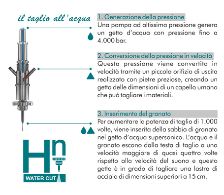 Hydraulic Nord Bolzano taglio all'acqua waterjet di materiali rigidi e materiali plastici vari