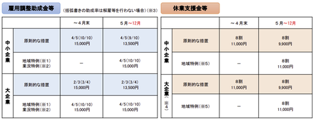 雇用調整助成金特例 令和3年5月
